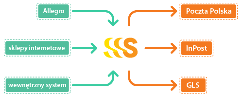Ten schemat przedstawia sposób funkcjonowania programu do obsługi przesyłek Poczta Polska, kurierskich i InPost