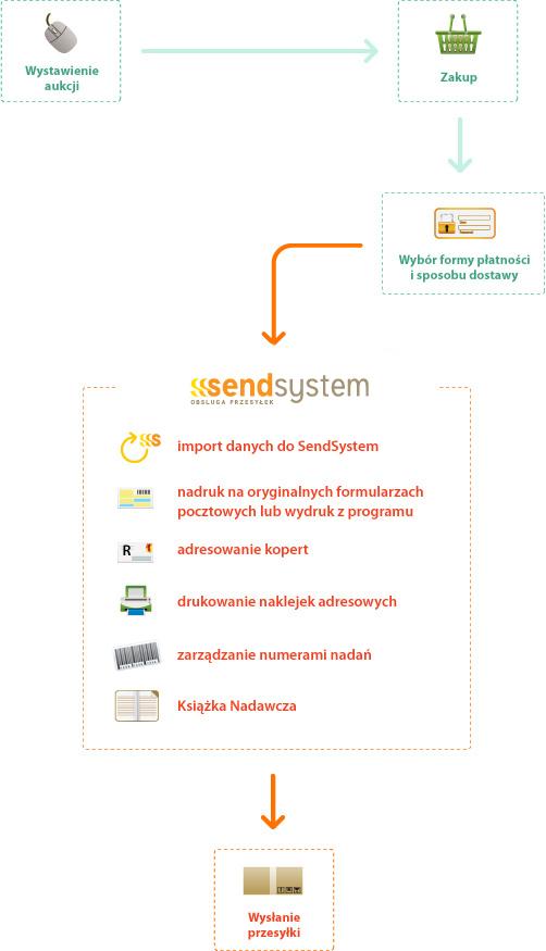 Zobacz jakie możliwości daje elektroniczny nadawca sprzedawcom Allegro - Alt text automatyzacja czynności nadawania, wysyłania i zarządzania - przesyłki kurierskie i Poczta Polska
